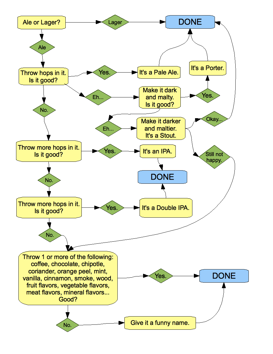The cold war of booze doctor quack beer flowchart the craft brewery industry has long since exploded we are in the golden age of beer but why stop at beer it seems as though nvjuhfo Gallery